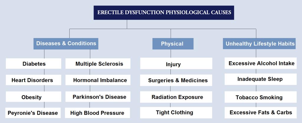Impotentie oorzaken fysiek